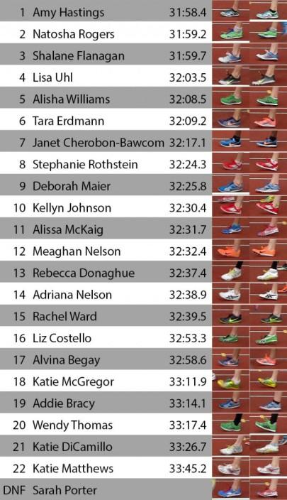 Women's 10,000 meter finals
